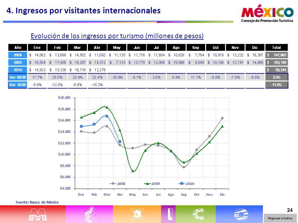 24 Evolución de los ingresos por turismo (millones de pesos) Fuente: Banco de México 4. Ingresos por visitantes internacionales Regresar a índice