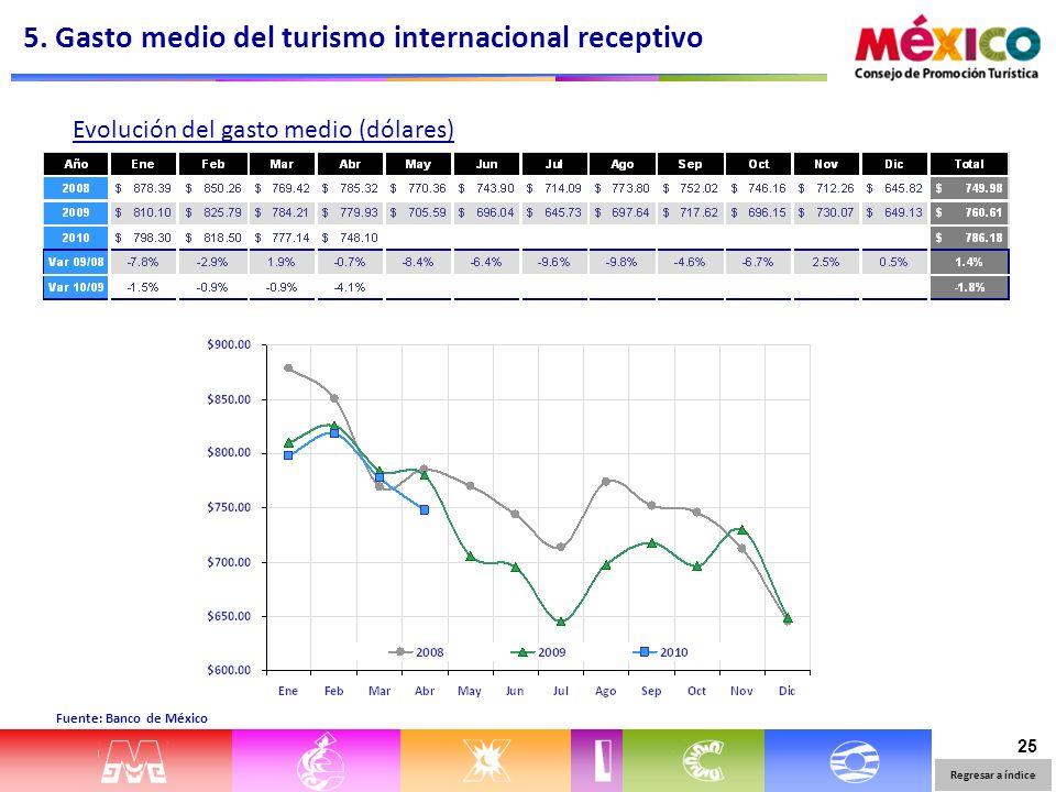 25 Evolución del gasto medio (dólares) Fuente: Banco de México 5. Gasto medio del turismo internacional receptivo Regresar a índice