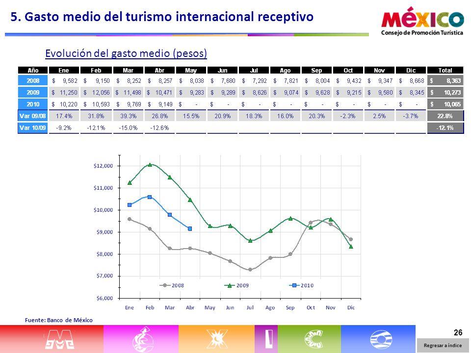 26 Evolución del gasto medio (pesos) Fuente: Banco de México 5. Gasto medio del turismo internacional receptivo Regresar a índice