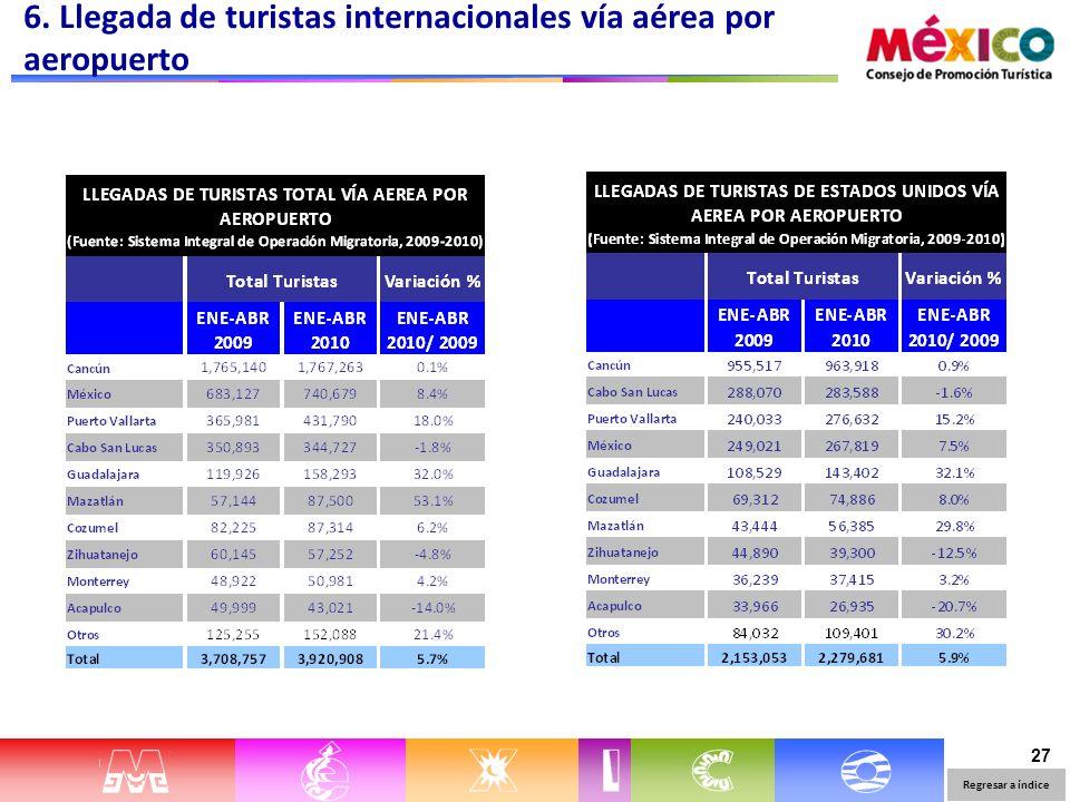 27 6. Llegada de turistas internacionales vía aérea por aeropuerto Regresar a índice