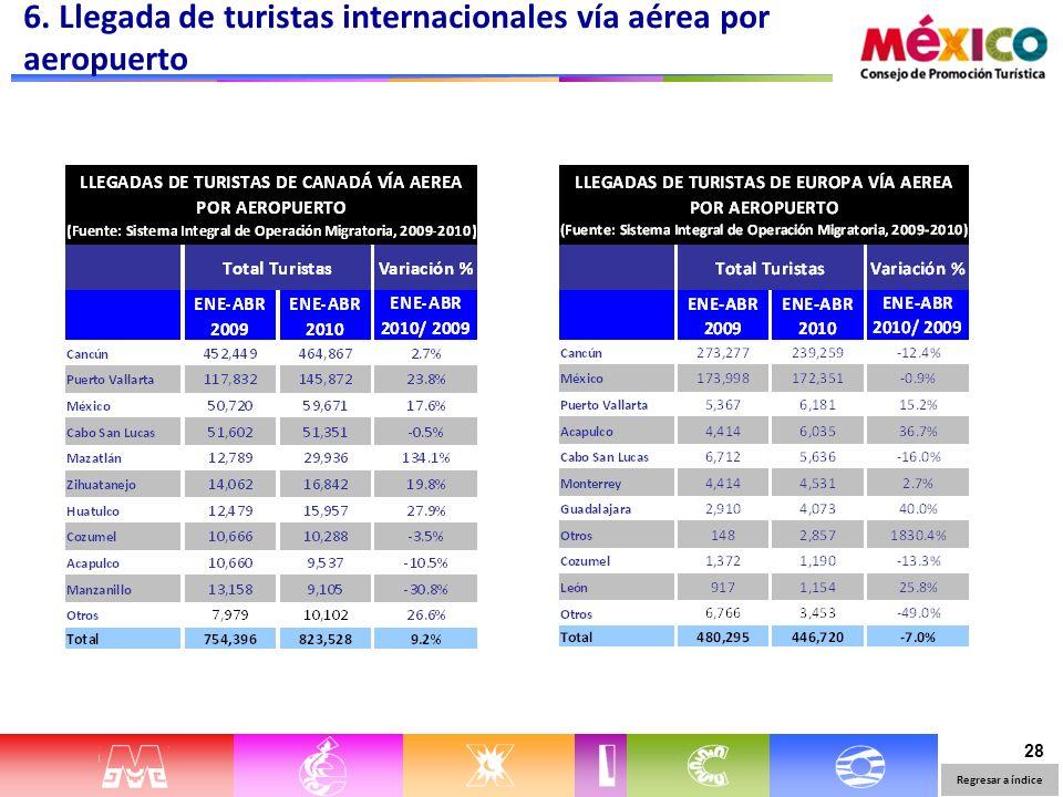28 6. Llegada de turistas internacionales vía aérea por aeropuerto Regresar a índice