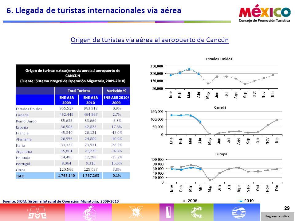 29 Origen de turistas vía aérea al aeropuerto de Cancún Estados Unidos Canadá Europa 6. Llegada de turistas internacionales vía aérea Regresar a índic