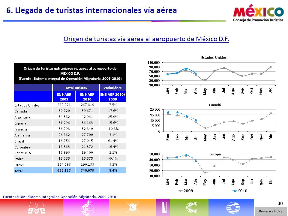30 Estados Unidos Canadá Europa Origen de turistas vía aérea al aeropuerto de México D.F. 6. Llegada de turistas internacionales vía aérea Regresar a