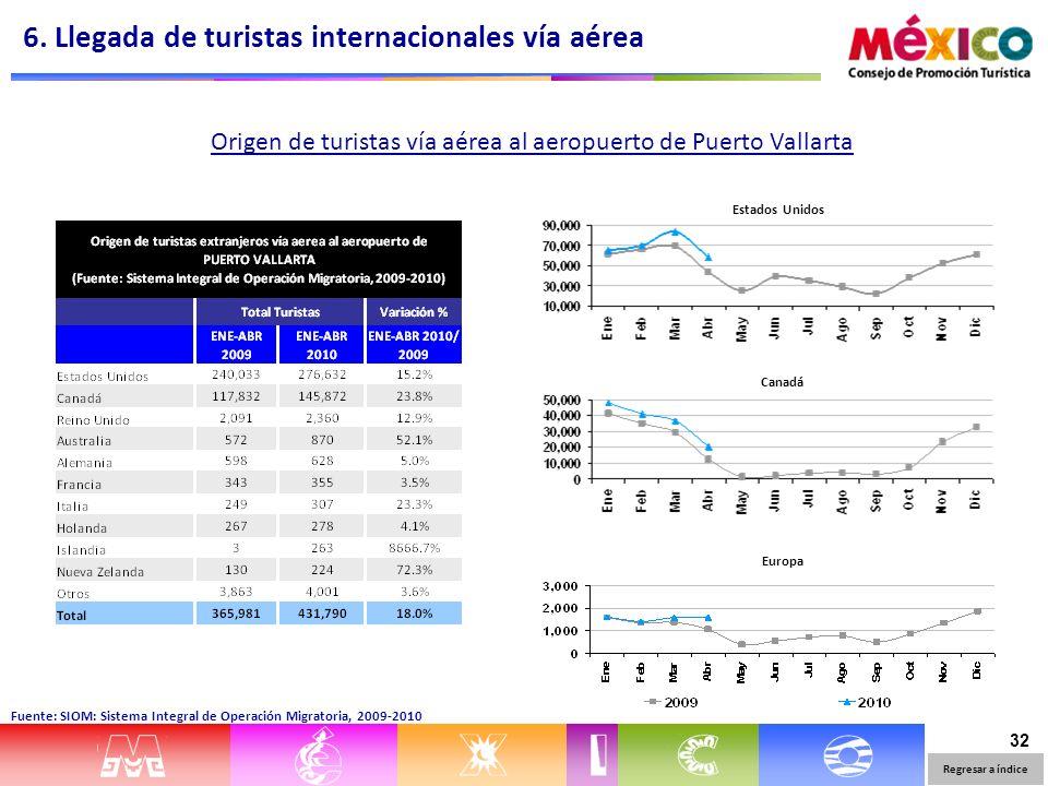 32 Estados Unidos Canadá Europa Origen de turistas vía aérea al aeropuerto de Puerto Vallarta 6. Llegada de turistas internacionales vía aérea Regresa