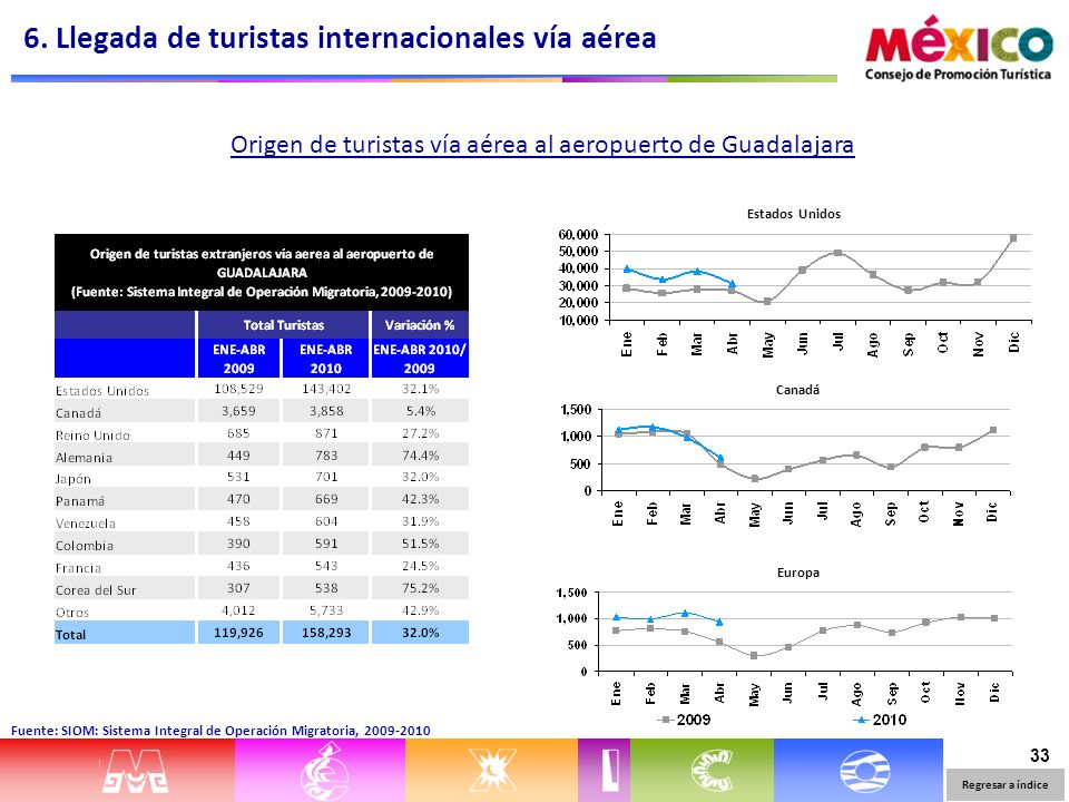 33 Origen de turistas vía aérea al aeropuerto de Guadalajara Fuente: SIOM: Sistema Integral de Operación Migratoria, 2009-2010 Estados Unidos Canadá Europa 6.