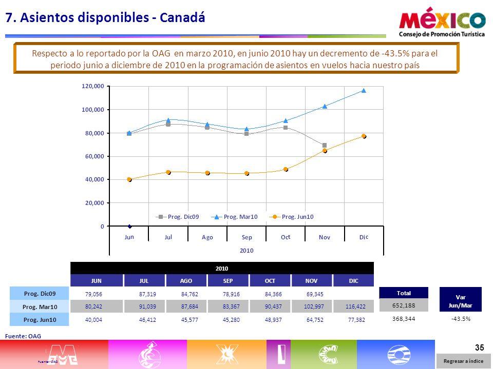 35 7. Asientos disponibles - Canadá Fuente: OAG 2010 JUNJULAGOSEPOCTNOVDIC Prog.