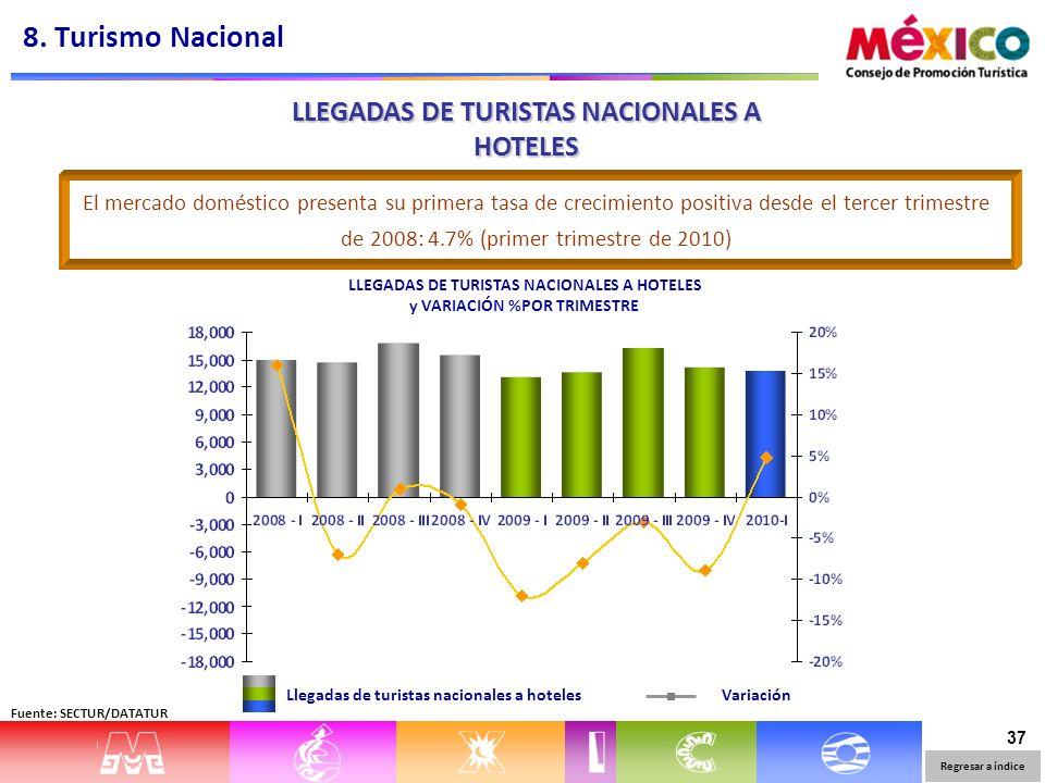 37 LLEGADAS DE TURISTAS NACIONALES A HOTELES y VARIACIÓN %POR TRIMESTRE Llegadas de turistas nacionales a hotelesVariación El mercado doméstico presenta su primera tasa de crecimiento positiva desde el tercer trimestre de 2008: 4.7% (primer trimestre de 2010) LLEGADAS DE TURISTAS NACIONALES A HOTELES 8.