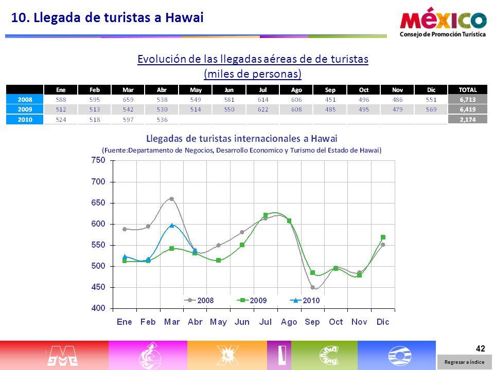 42 Evolución de las llegadas aéreas de de turistas (miles de personas) 10. Llegada de turistas a Hawai Regresar a índice