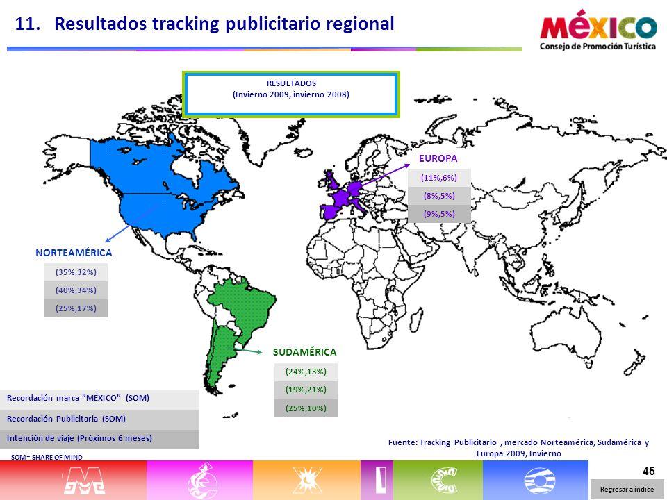 45 NORTEAMÉRICA (35%,32%) (40%,34%) (25%,17%) SUDAMÉRICA (24%,13%) (19%,21%) (25%,10%) EUROPA (11%,6%) (8%,5%) (9%,5%) Fuente: Tracking Publicitario, mercado Norteamérica, Sudamérica y Europa 2009, Invierno 11.