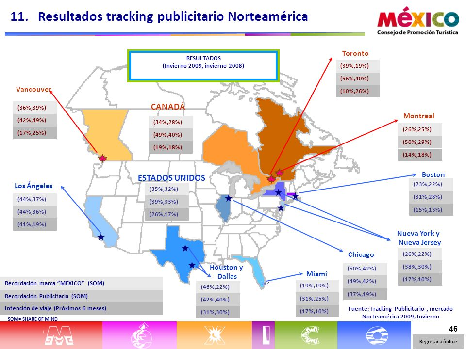 46 Vancouver Montreal Toronto Los Ángeles Boston Miami Houston y Dallas Fuente: Tracking Publicitario, mercado Norteamérica 2009, Invierno (36%,39%) (