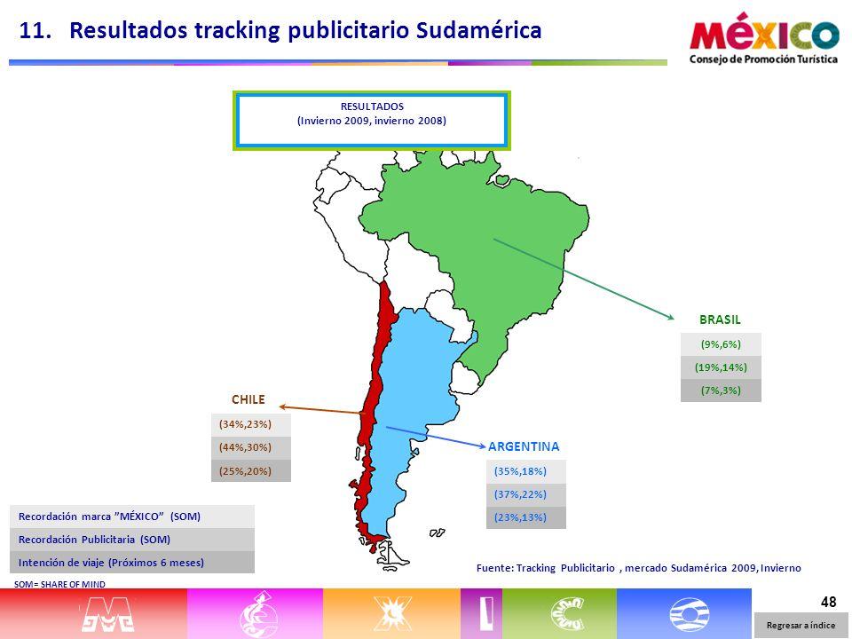 48 (9%,6%) (19%,14%) (7%,3%) BRASIL CHILE (34%,23%) (44%,30%) (25%,20%) ARGENTINA (35%,18%) (37%,22%) (23%,13%) Recordación marca MÉXICO (SOM) Recordación Publicitaria (SOM) Intención de viaje (Próximos 6 meses) Fuente: Tracking Publicitario, mercado Sudamérica 2009, Invierno SOM= SHARE OF MIND 11.