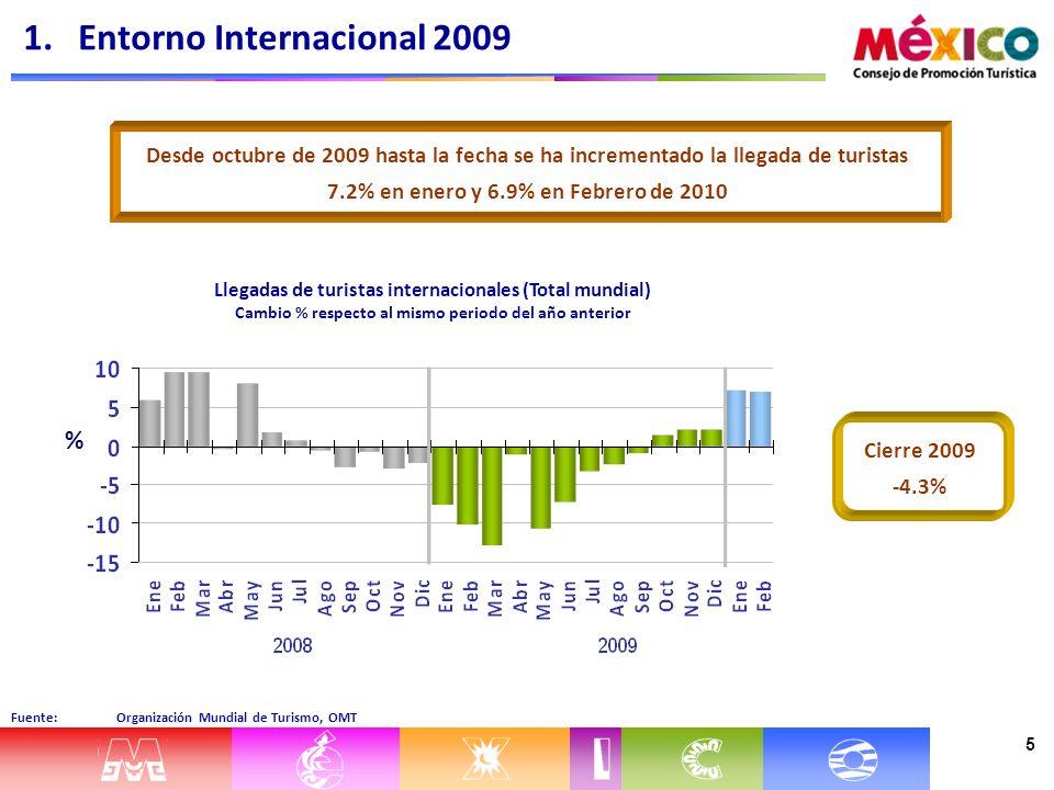 5 Fuente: Organización Mundial de Turismo, OMT Llegadas de turistas internacionales (Total mundial) Cambio % respecto al mismo periodo del año anterior Cierre 2009 -4.3% 1.