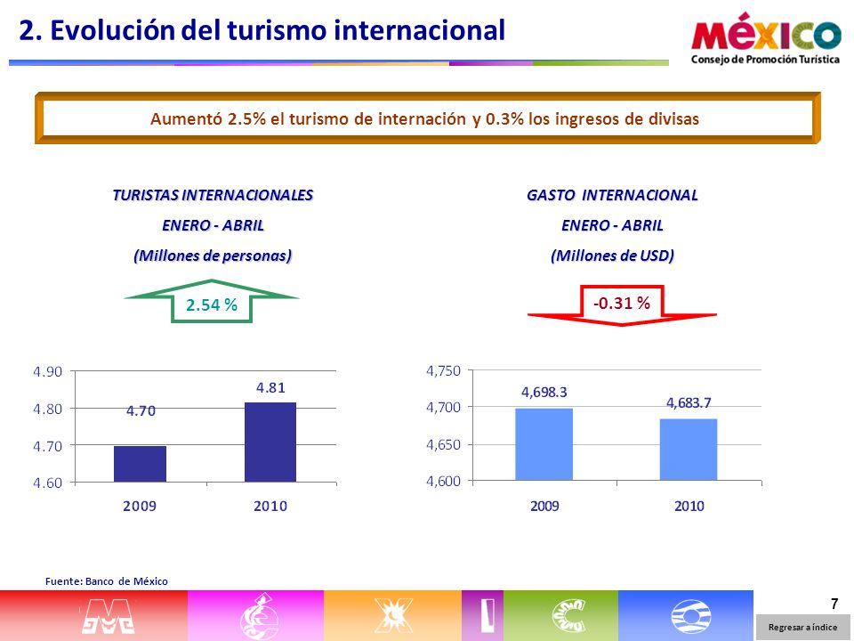 7 Fuente: Banco de México Aumentó 2.5% el turismo de internación y 0.3% los ingresos de divisas GASTO INTERNACIONAL ENERO - ABRIL (Millones de USD) TURISTAS INTERNACIONALES ENERO - ABRIL (Millones de personas) 2.54 % -0.31 % Regresar a índice 2.