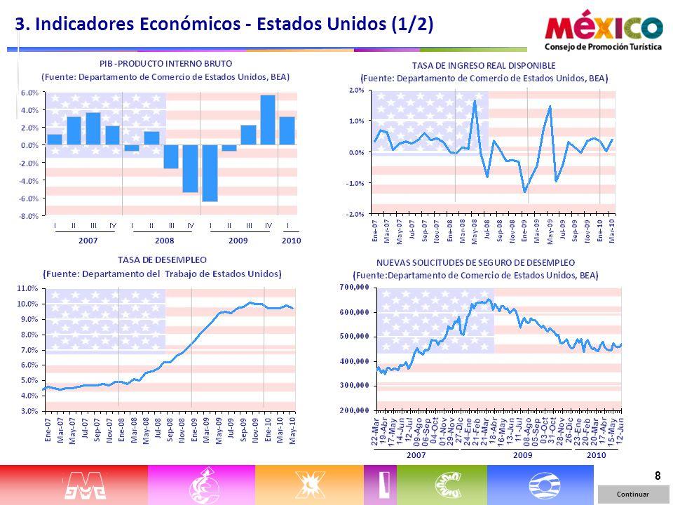 8 Continuar 201020082009 3. Indicadores Económicos - Estados Unidos (1/2) 2007 201020092007
