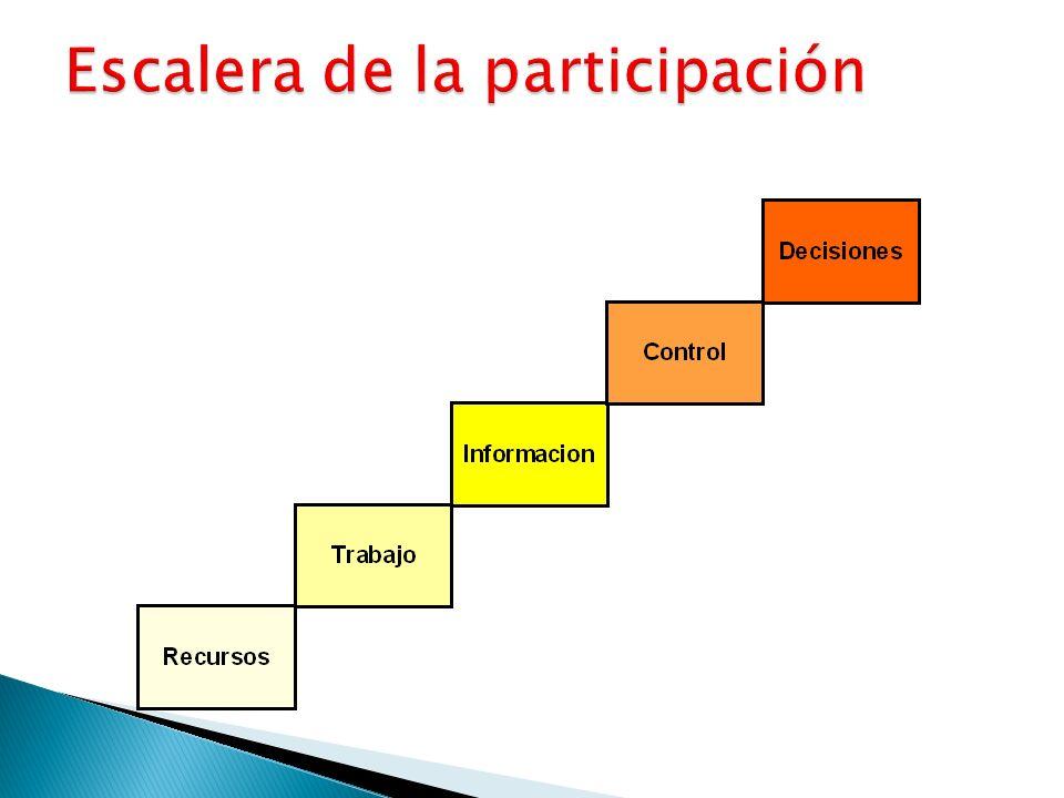 2. Relacionar los niveles de gobierno local entre si (decisiones, gestión y rendición de cuentas)