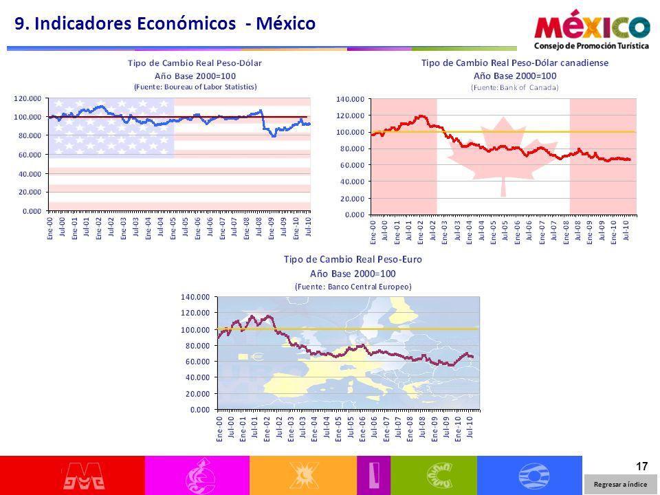 17 9. Indicadores Económicos - México Regresar a índice