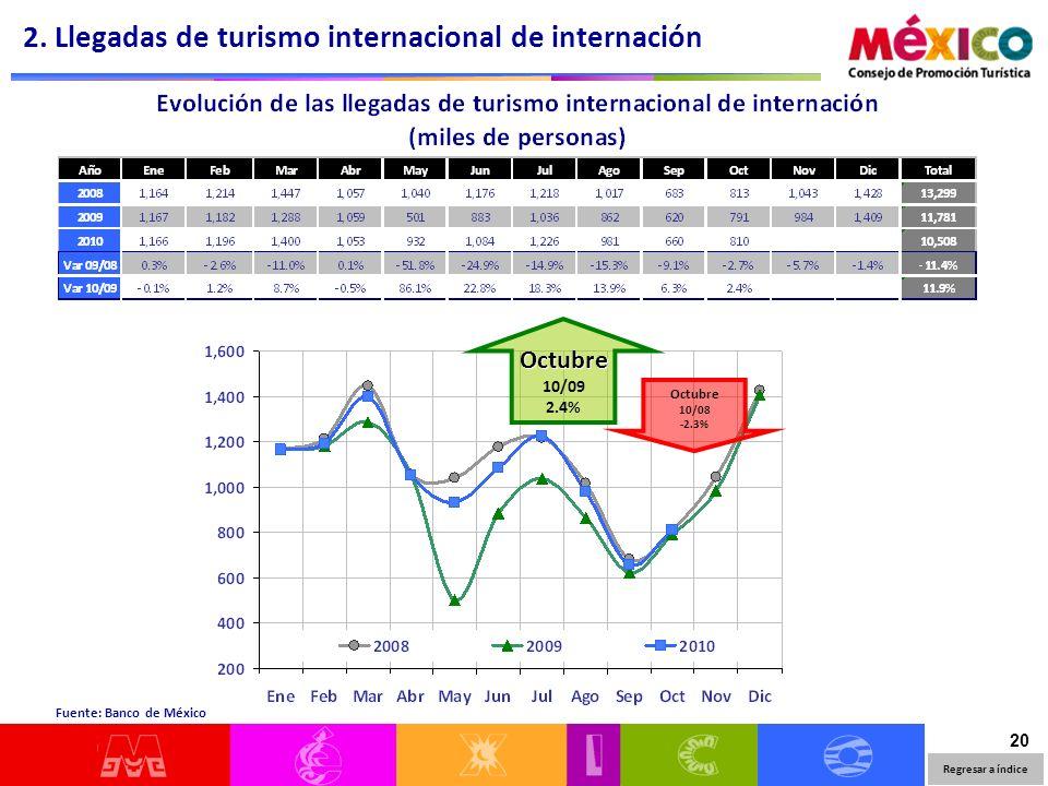 20 Regresar a índice Fuente: Banco de México 2. Llegadas de turismo internacional de internación Octubre 10/09 2.4% Octubre 10/08 -2.3%