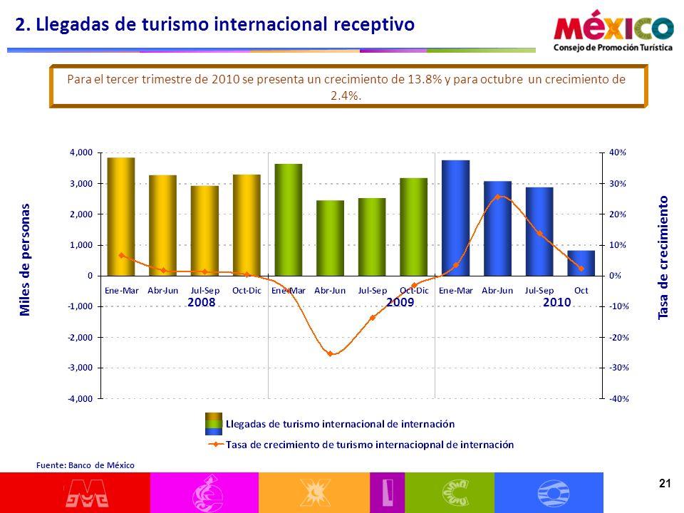 21 2. Llegadas de turismo internacional receptivo Miles de personas Tasa de crecimiento Para el tercer trimestre de 2010 se presenta un crecimiento de