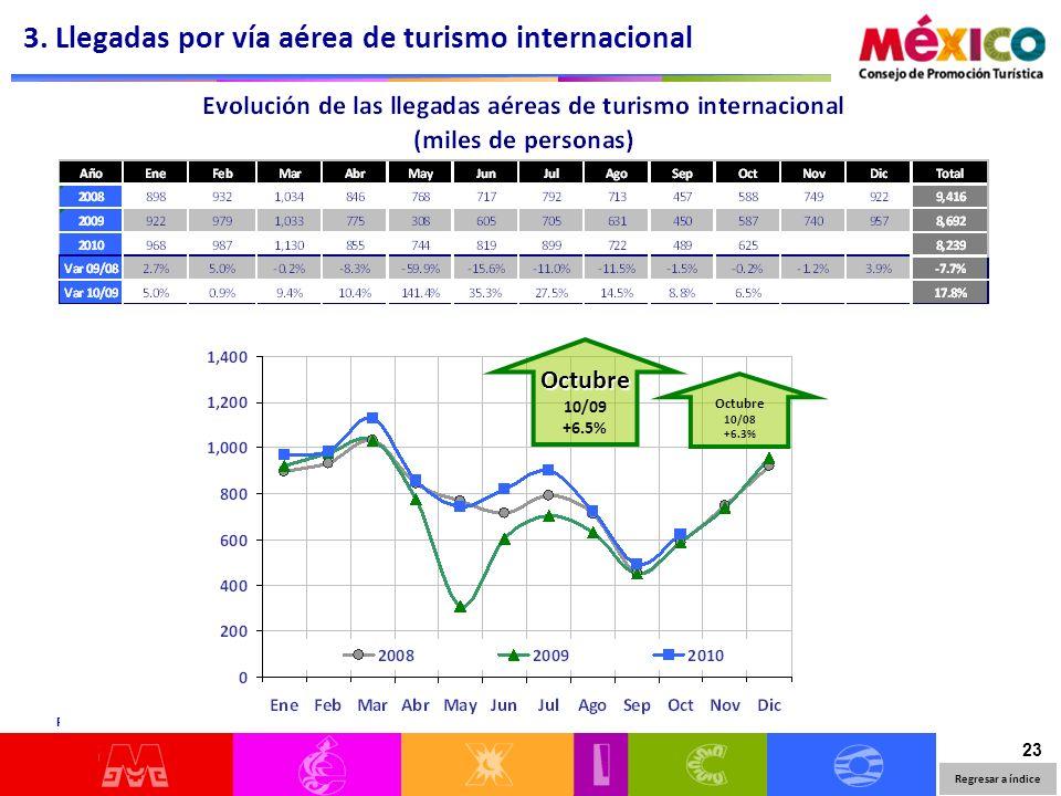 23 Regresar a índice Fuente: SIOM/INAMI 3. Llegadas por vía aérea de turismo internacional Octubre 10/09 +6.5% Octubre 10/08 +6.3%