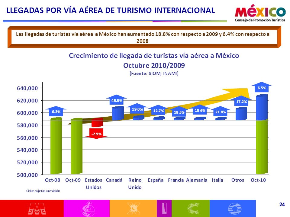 24 Las llegadas de turistas vía aérea a México han aumentado 18.8% con respecto a 2009 y 6.4% con respecto a 2008 LLEGADAS POR VÍA AÉREA DE TURISMO IN