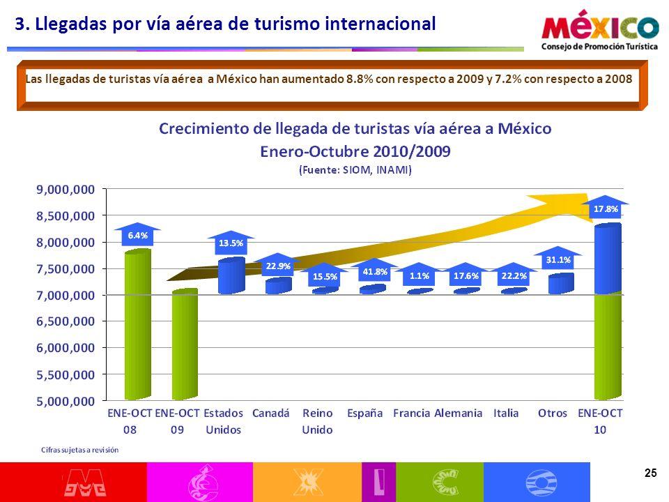 25 Las llegadas de turistas vía aérea a México han aumentado 8.8% con respecto a 2009 y 7.2% con respecto a 2008 3. Llegadas por vía aérea de turismo