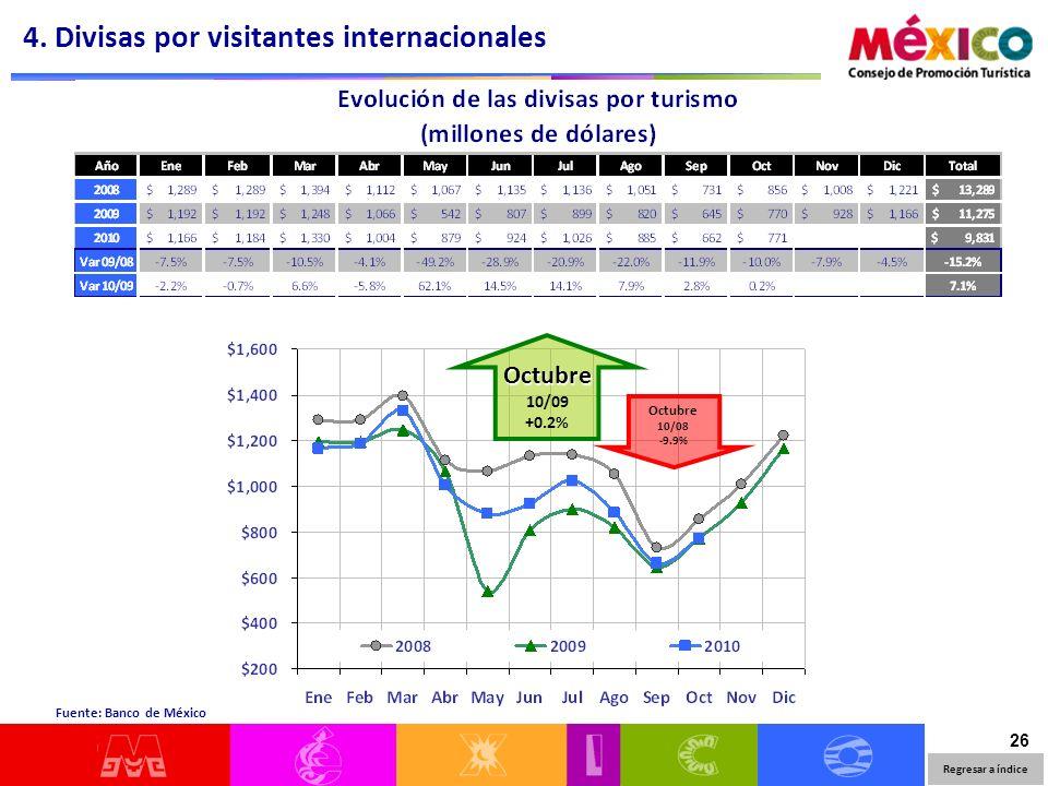 26 Regresar a índice Fuente: Banco de México 4. Divisas por visitantes internacionales Octubre 10/09 +0.2% Octubre 10/08 -9.9%