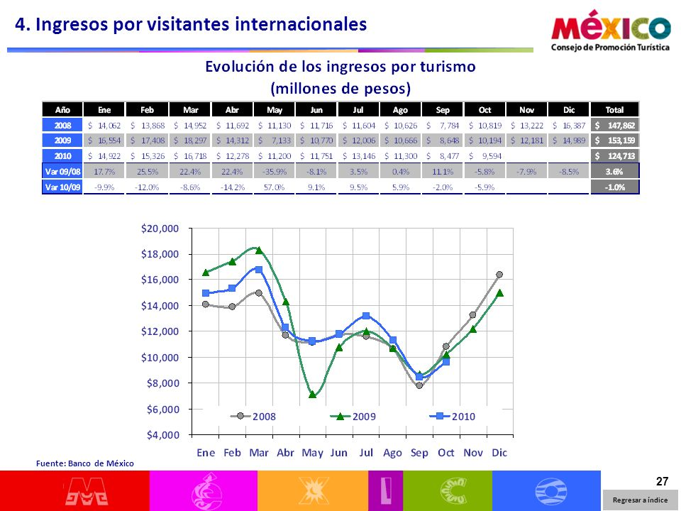 27 Regresar a índice Fuente: Banco de México 4. Ingresos por visitantes internacionales