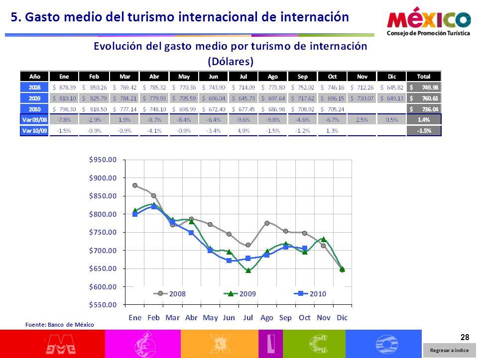 28 Regresar a índice Fuente: Banco de México 5. Gasto medio del turismo internacional de internación