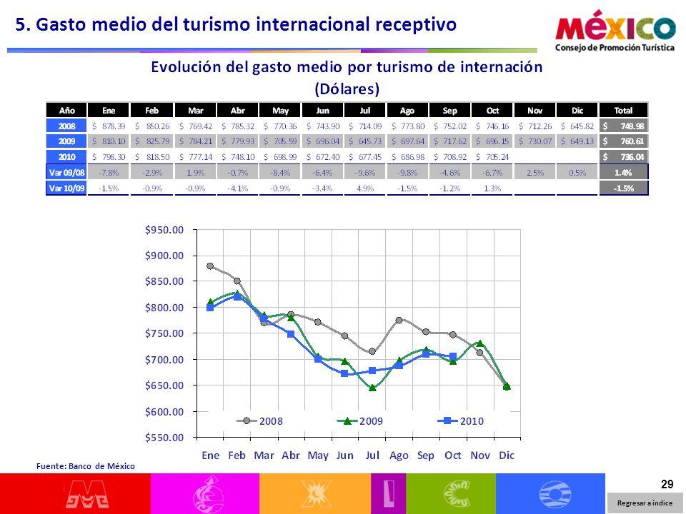 29 Regresar a índice Fuente: Banco de México 5. Gasto medio del turismo internacional receptivo