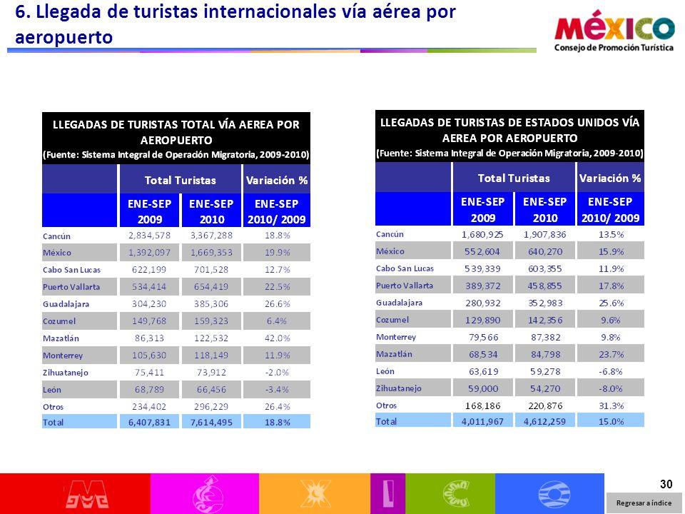 30 6. Llegada de turistas internacionales vía aérea por aeropuerto Regresar a índice