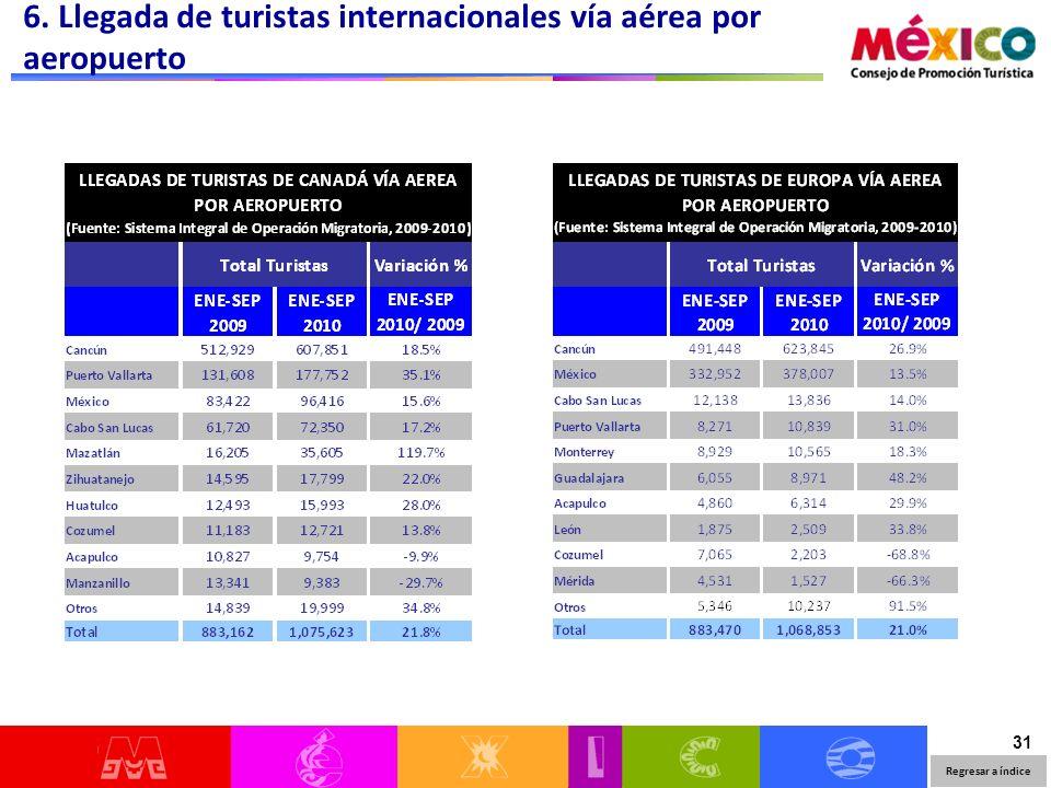 31 6. Llegada de turistas internacionales vía aérea por aeropuerto Regresar a índice