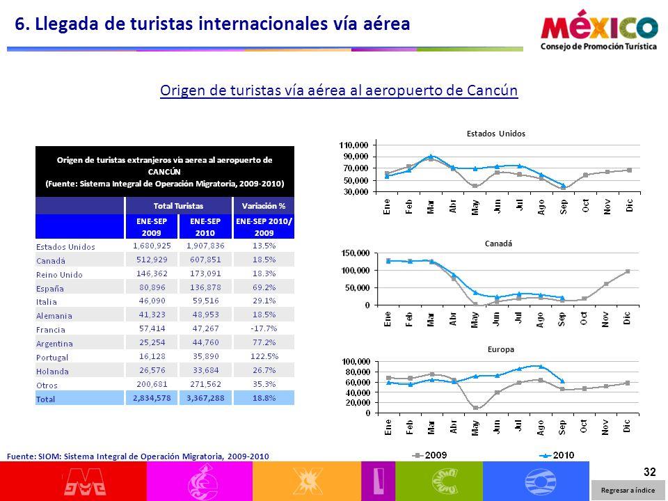 32 Origen de turistas vía aérea al aeropuerto de Cancún Estados Unidos Canadá Europa 6. Llegada de turistas internacionales vía aérea Fuente: SIOM: Si
