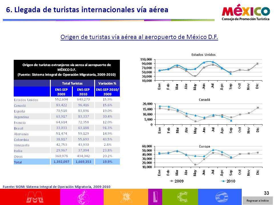 33 Estados Unidos Canadá Europa Origen de turistas vía aérea al aeropuerto de México D.F. 6. Llegada de turistas internacionales vía aérea Fuente: SIO