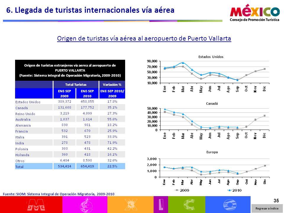 35 Estados Unidos Canadá Europa Origen de turistas vía aérea al aeropuerto de Puerto Vallarta 6. Llegada de turistas internacionales vía aérea Fuente: