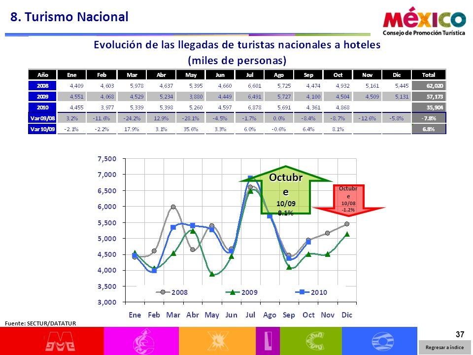 37 Regresar a índice Fuente: SECTUR/DATATUR 8. Turismo Nacional Octubr e 10/09 8.1% Octubr e 10/08 -1.2%
