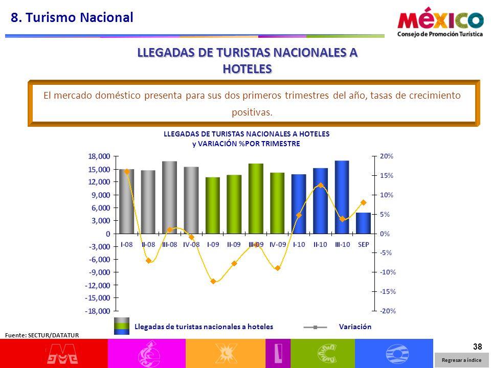 38 LLEGADAS DE TURISTAS NACIONALES A HOTELES y VARIACIÓN %POR TRIMESTRE Llegadas de turistas nacionales a hotelesVariación El mercado doméstico presen