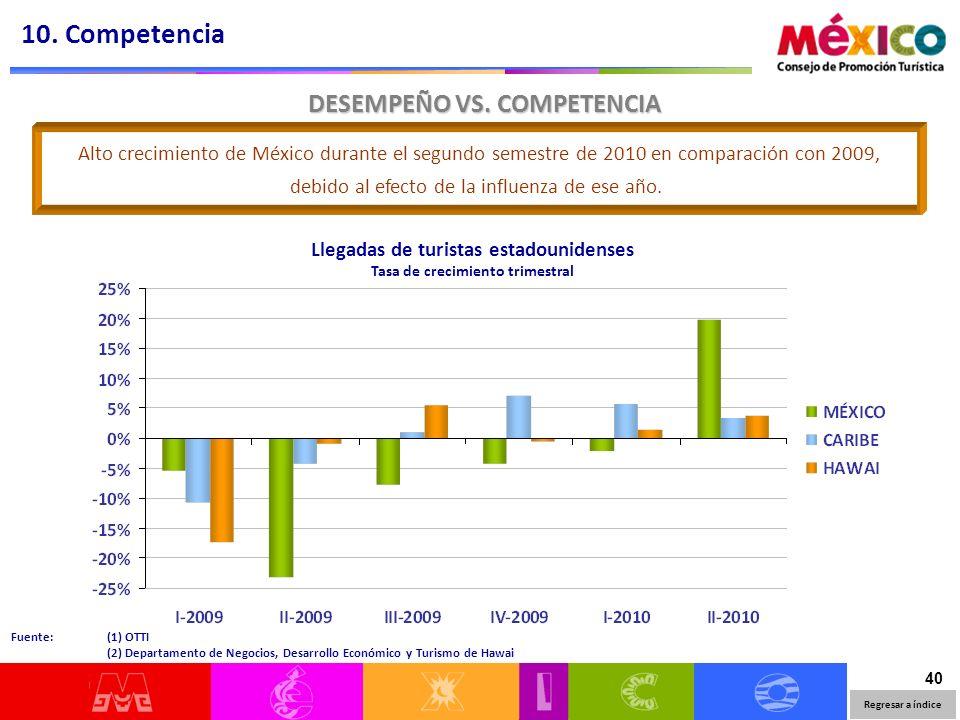 40 DESEMPEÑO VS. COMPETENCIA Llegadas de turistas estadounidenses Tasa de crecimiento trimestral Alto crecimiento de México durante el segundo semestr
