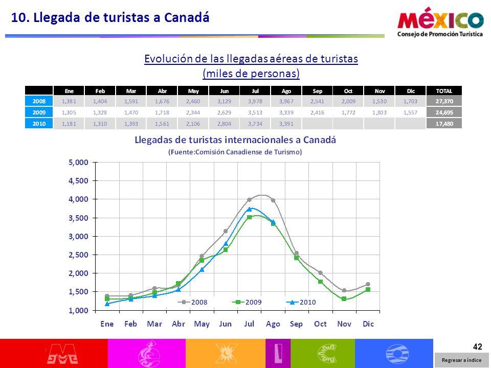 42 Evolución de las llegadas aéreas de turistas (miles de personas) 10. Llegada de turistas a Canadá Regresar a índice