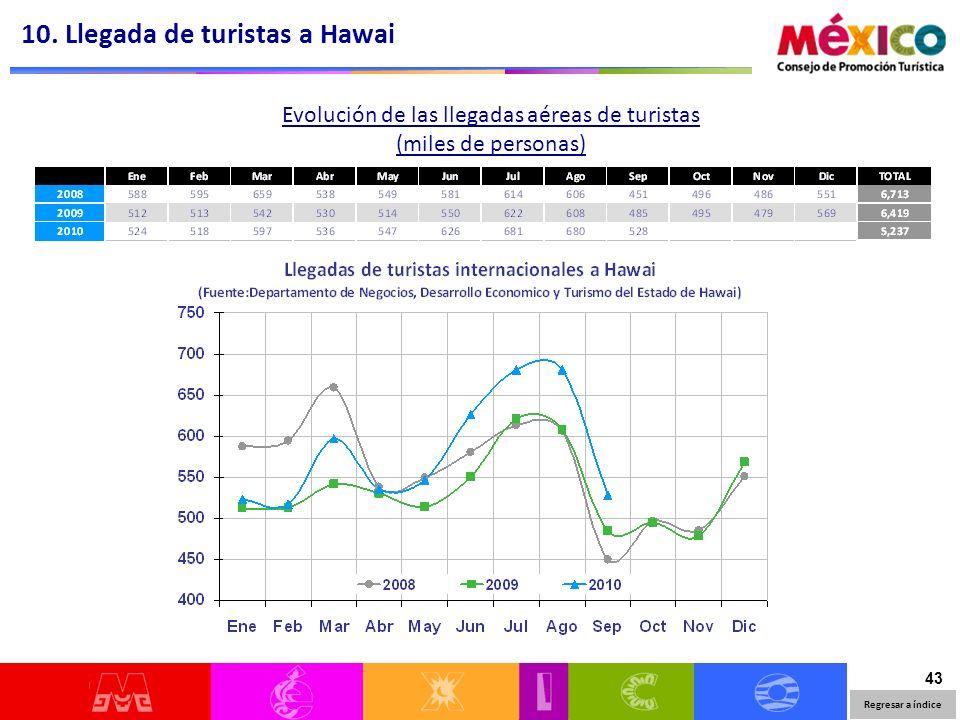 43 Evolución de las llegadas aéreas de turistas (miles de personas) 10. Llegada de turistas a Hawai Regresar a índice
