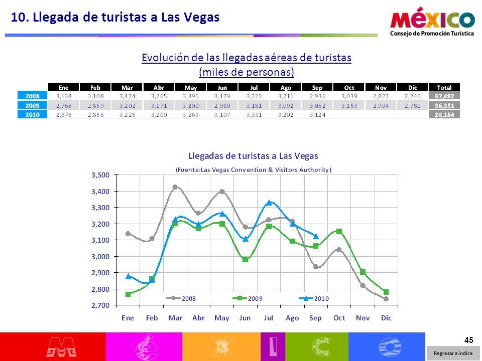 45 Evolución de las llegadas aéreas de turistas (miles de personas) 10. Llegada de turistas a Las Vegas Regresar a índice
