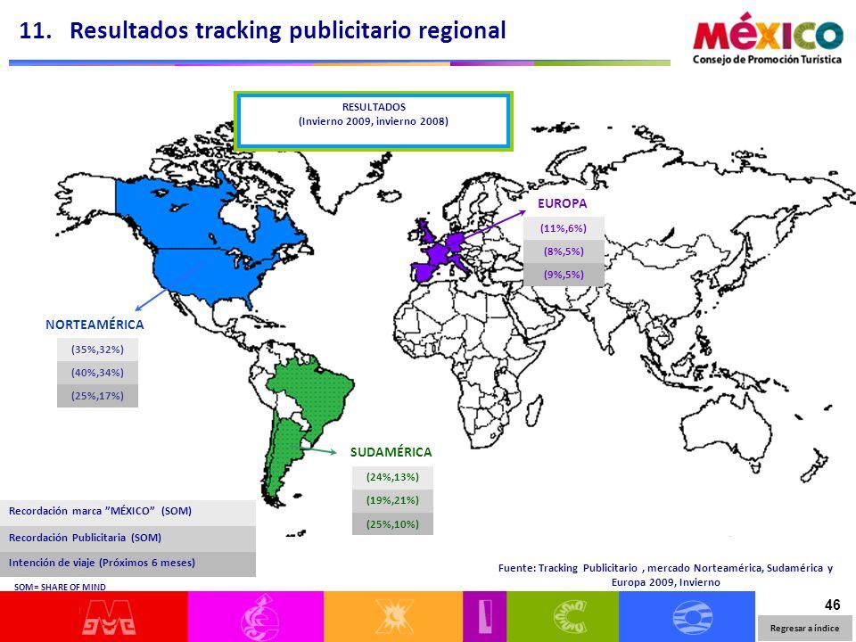 46 NORTEAMÉRICA (35%,32%) (40%,34%) (25%,17%) SUDAMÉRICA (24%,13%) (19%,21%) (25%,10%) EUROPA (11%,6%) (8%,5%) (9%,5%) Fuente: Tracking Publicitario,