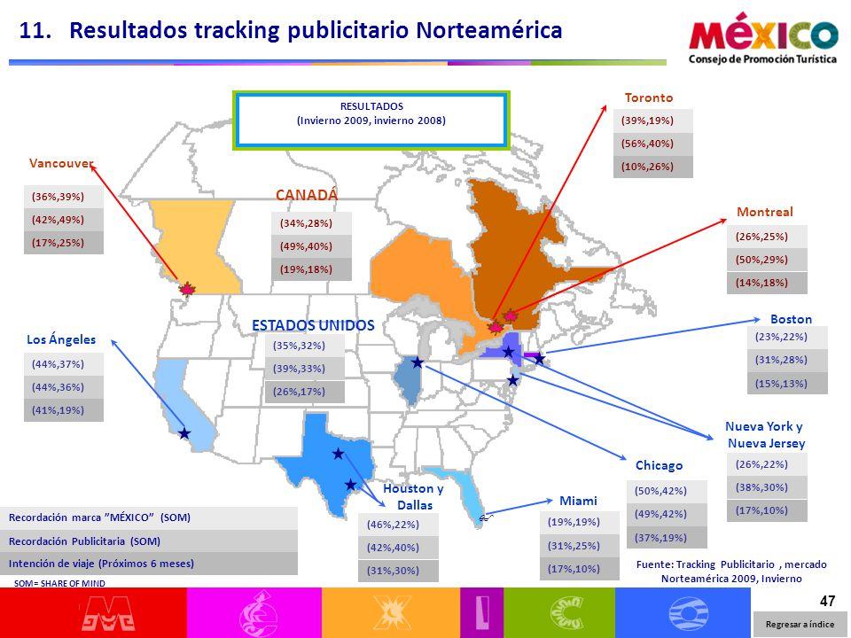 47 Vancouver Montreal Toronto Los Ángeles Boston Miami Houston y Dallas Fuente: Tracking Publicitario, mercado Norteamérica 2009, Invierno (36%,39%) (