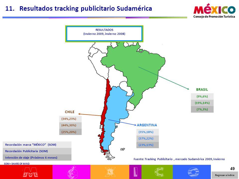 49 (9%,6%) (19%,14%) (7%,3%) BRASIL CHILE (34%,23%) (44%,30%) (25%,20%) ARGENTINA (35%,18%) (37%,22%) (23%,13%) Recordación marca MÉXICO (SOM) Recorda