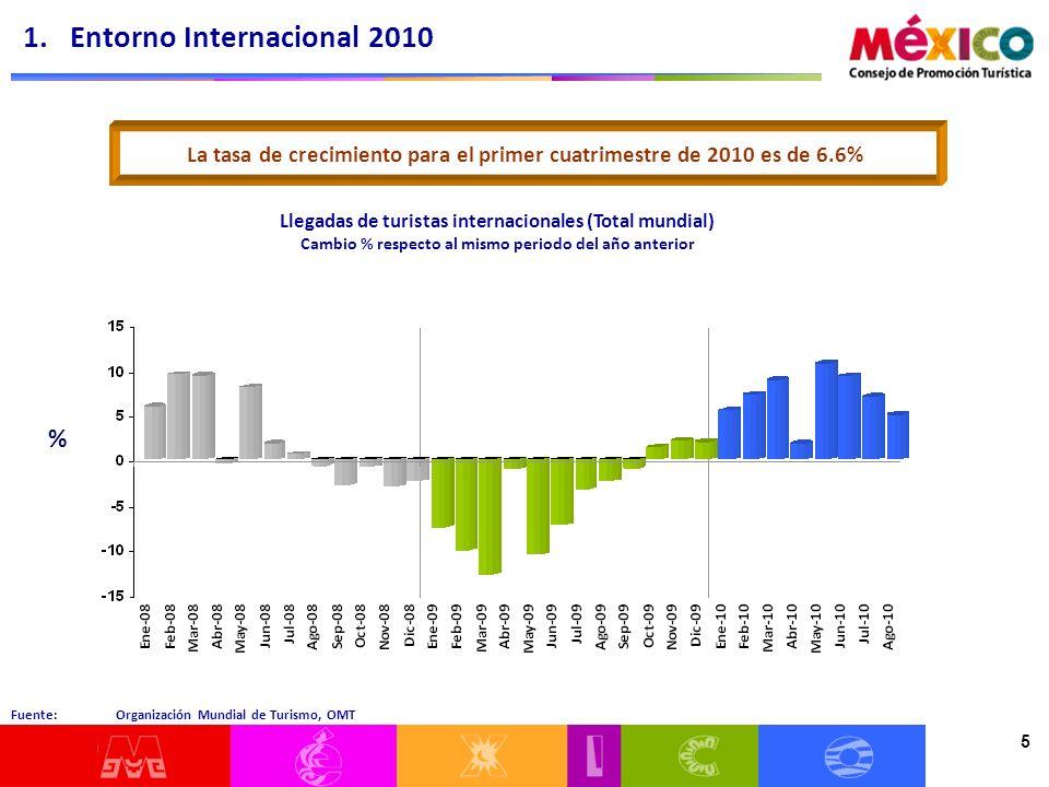 5 Fuente: Organización Mundial de Turismo, OMT Llegadas de turistas internacionales (Total mundial) Cambio % respecto al mismo periodo del año anterio