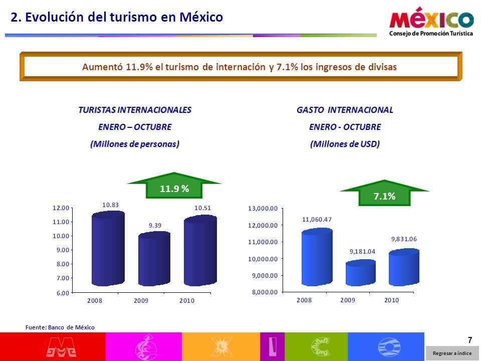 8 Enero - Octubre Volumen 7.2% Gasto Medio 1.8% Los ingresos por turismo crecieron 9.1% con respecto al año anterior Los ingresos por turismo de internación han crecido en 10.2%, pero los ingresos por turismo fronterizo han disminuido en -7.8% Turismo TotalTurismo de internaciónTurismo fronterizo Volumen 11.9% Gasto Medio -1.5% Volumen -1.5% Gasto Medio -9.2% 2.