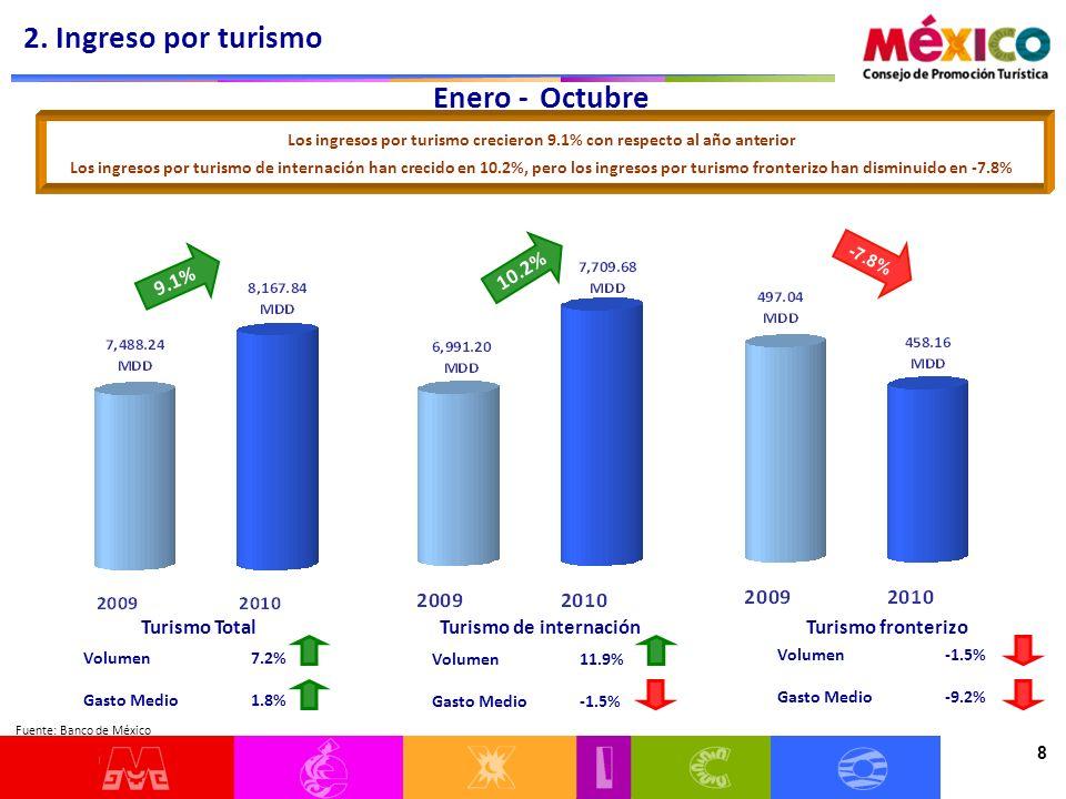 8 Enero - Octubre Volumen 7.2% Gasto Medio 1.8% Los ingresos por turismo crecieron 9.1% con respecto al año anterior Los ingresos por turismo de inter