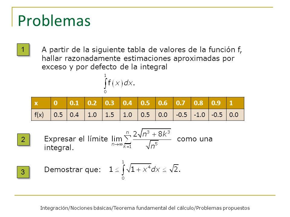 Problemas 1 1 A partir de la siguiente tabla de valores de la función f, hallar razonadamente estimaciones aproximadas por exceso y por defecto de la