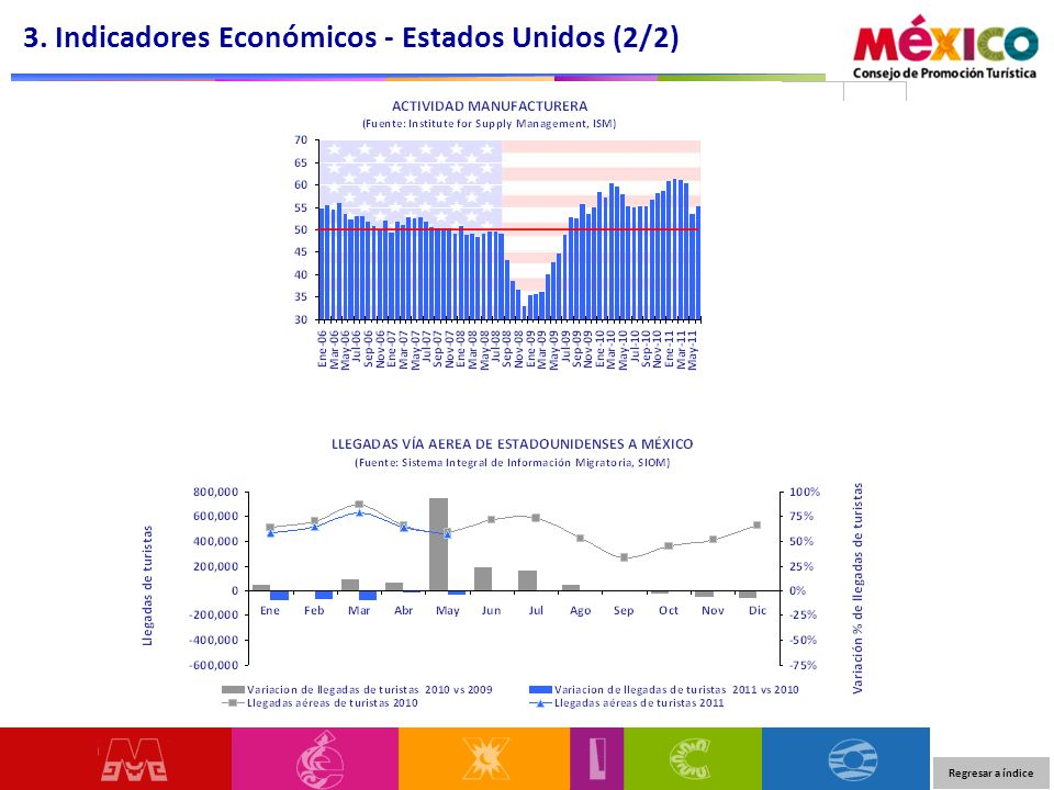 3. Indicadores Económicos - Estados Unidos (2/2) Regresar a índice