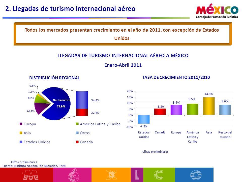 LLEGADAS DE TURISMO INTERNACIONAL AÉREO A MÉXICO Enero-Abril 2011 DISTRIBUCIÓN REGIONAL TASA DE CRECIMIENTO 2011/2010 Todos los mercados presentan cre