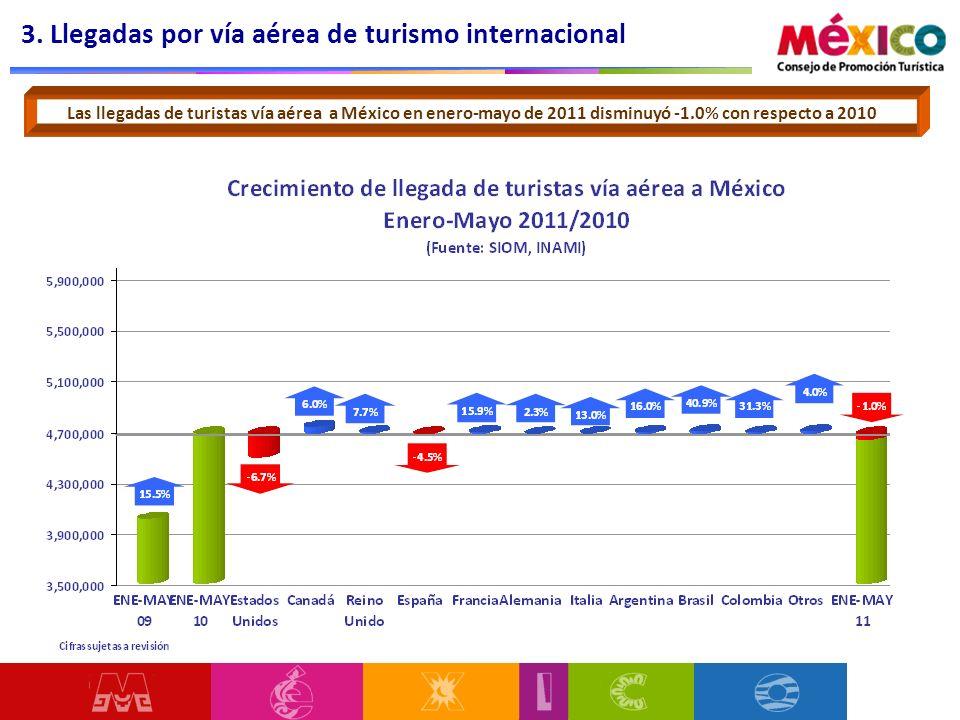 3. Llegadas por vía aérea de turismo internacional Las llegadas de turistas vía aérea a México en enero-mayo de 2011 disminuyó -1.0% con respecto a 20